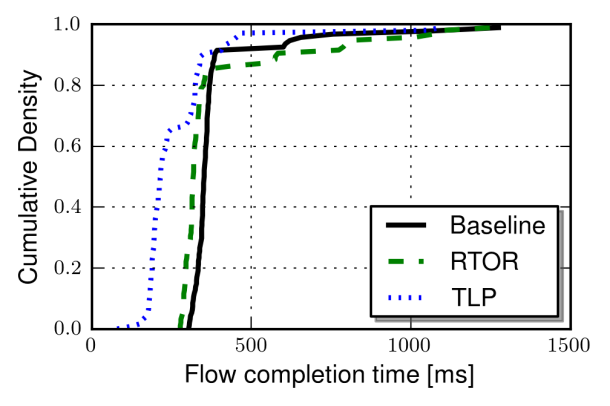 cdf_elapsed_time_4packets_10msRTT